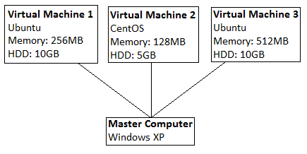 Diagram showing master and virtual machines